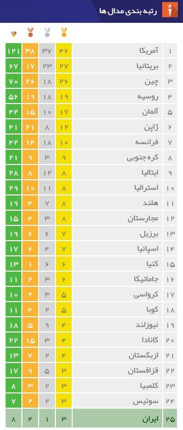 جدول پایانی توزیع مدال های المپیک 2016 ریو
